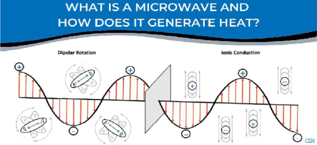 用物理技術突破化學瓶頸-為什麼微波能提高反應速率?