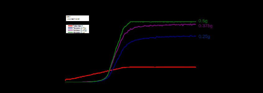Microdigestion sample weight