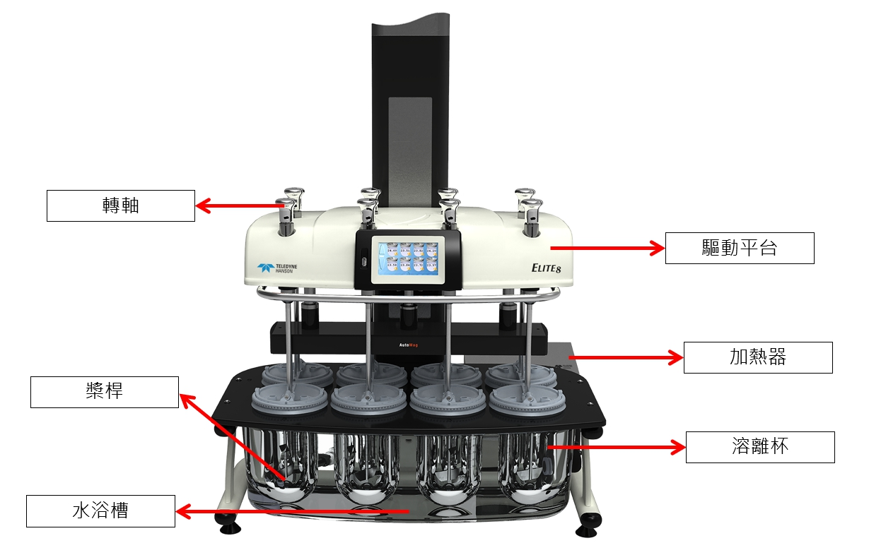 溶離機基本結構