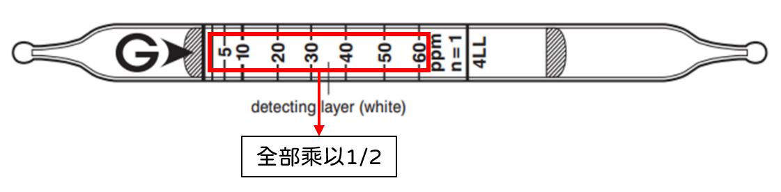 Correction factor 換算因子